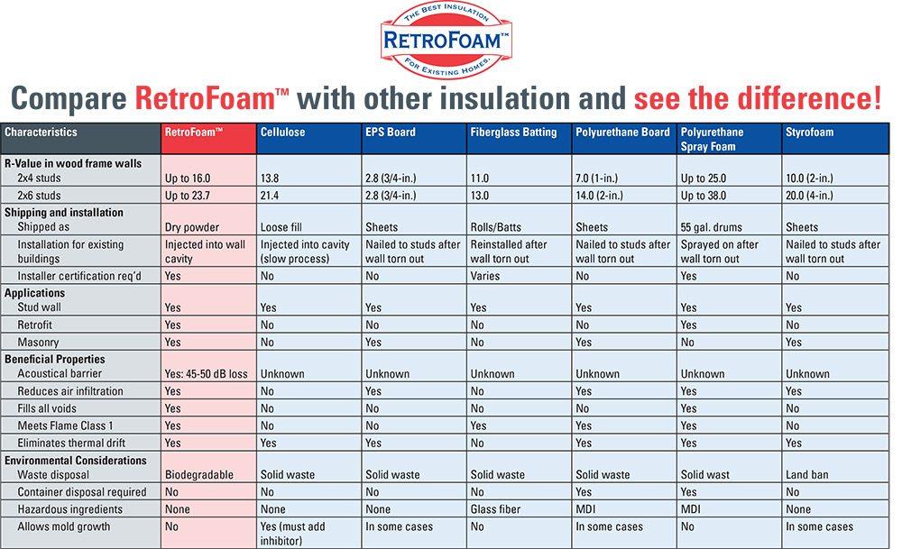 Benefits of RetroFoam - RetroFoam of East Tennessee